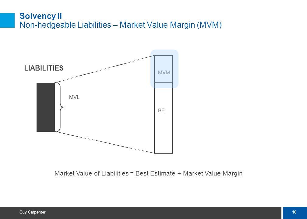 16 Guy Carpenter Solvency II Non-hedgeable Liabilities – Market Value Margin (MVM) Market Value of Liabilities = Best Estimate + Market Value Margin L