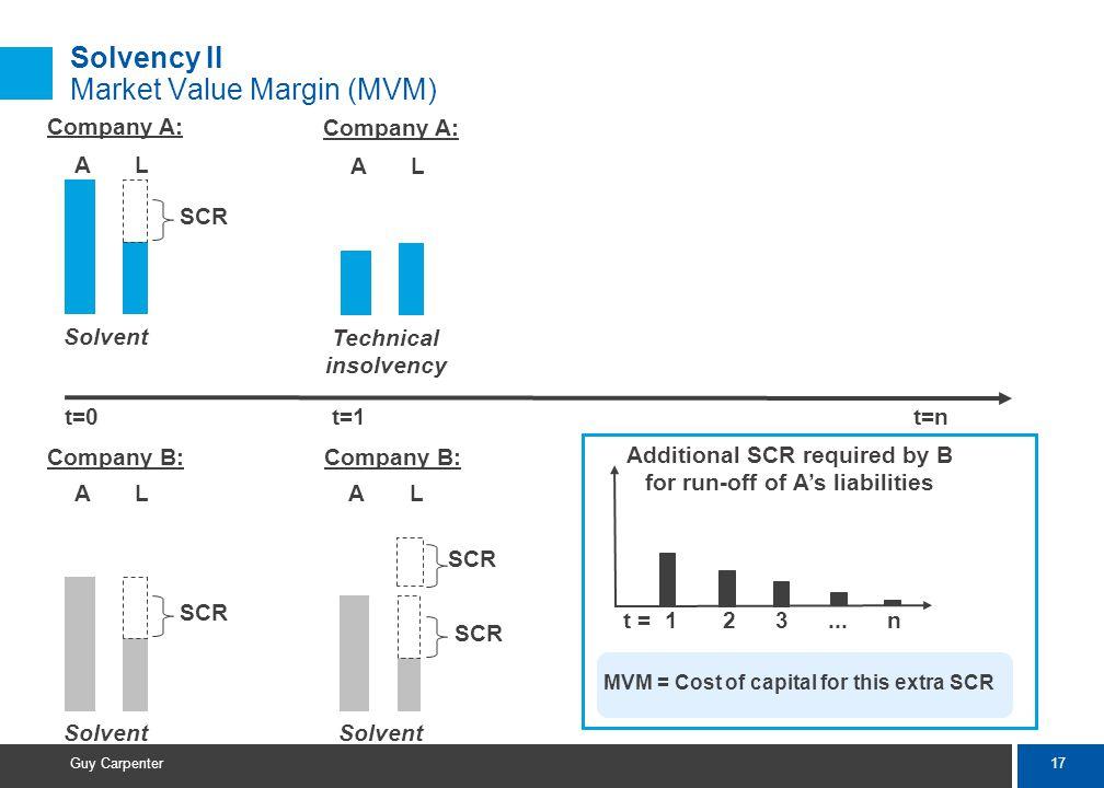 17 Guy Carpenter Solvency II Market Value Margin (MVM) AL SCR Company A: Solvent AL SCR Company B: Solvent AL Company A: Technical insolvency AL SCR C