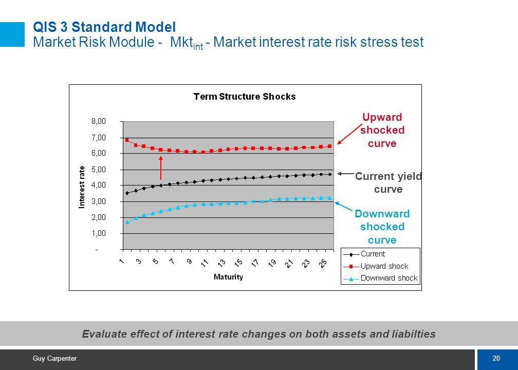 20 Guy Carpenter QIS 3 Standard Model Market Risk Module - Mkt int - Market interest rate risk stress test Current yield curve Upward shocked curve Downward shocked curve Evaluate effect of interest rate changes on both assets and liabilties
