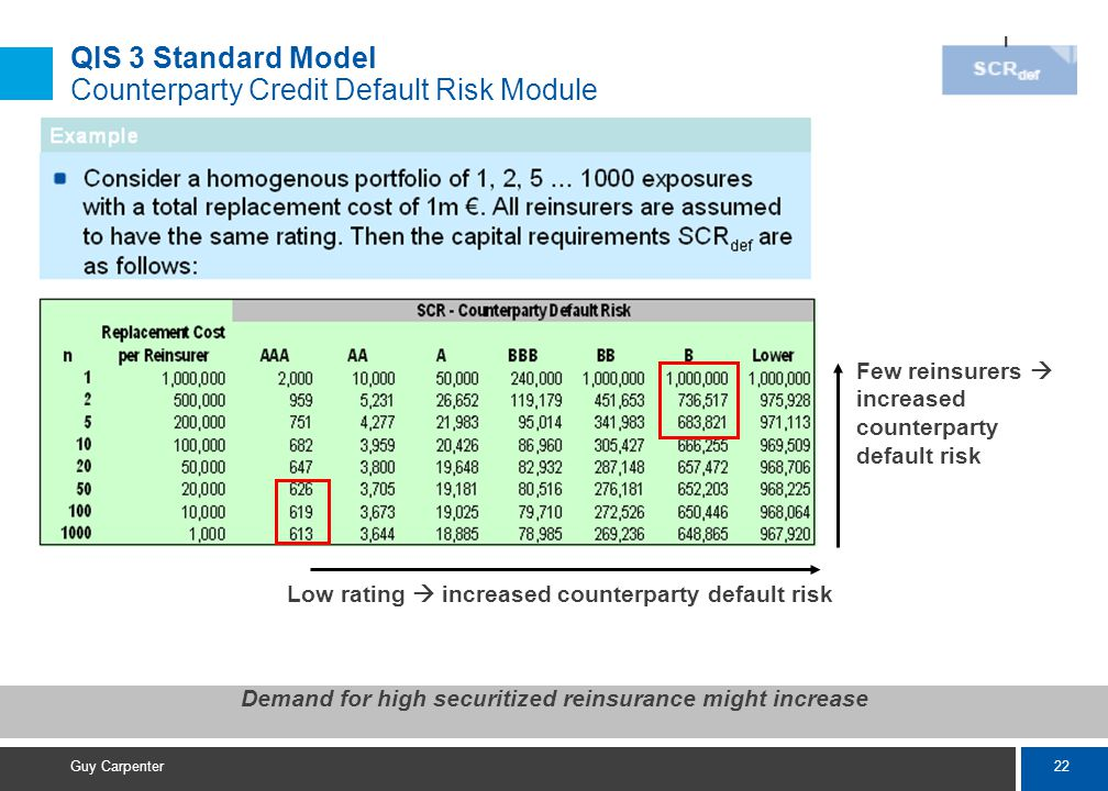 22 Guy Carpenter Demand for high securitized reinsurance might increase Low rating  increased counterparty default risk Few reinsurers  increased counterparty default risk QIS 3 Standard Model Counterparty Credit Default Risk Module