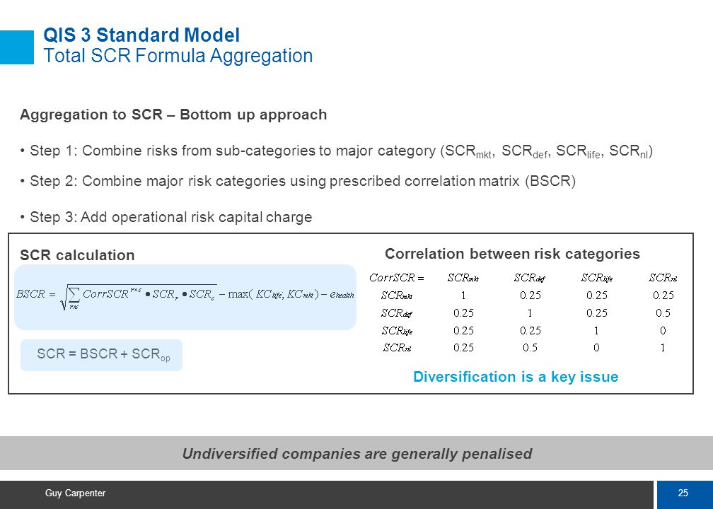 25 Guy Carpenter SCR calculation QIS 3 Standard Model Total SCR Formula Aggregation Aggregation to SCR – Bottom up approach Step 1: Combine risks from sub-categories to major category (SCR mkt, SCR def, SCR life, SCR nl ) Step 2: Combine major risk categories using prescribed correlation matrix (BSCR) Step 3: Add operational risk capital charge SCR = BSCR + SCR op Correlation between risk categories Undiversified companies are generally penalised Diversification is a key issue