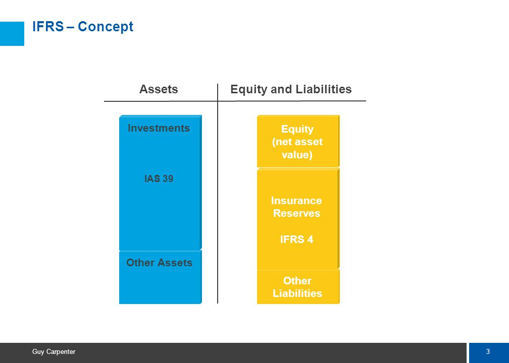 3 Guy Carpenter IFRS – Concept Investments IAS 39 Equity (net asset value) AssetsEquity and Liabilities Other Assets Insurance Reserves IFRS 4 Other Liabilities