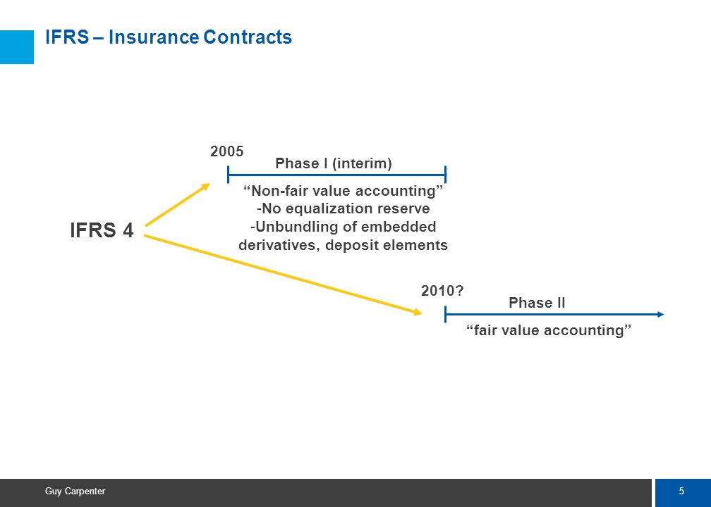 5 Guy Carpenter IFRS – Insurance Contracts IFRS 4 2005 Phase I (interim) Non-fair value accounting -No equalization reserve -Unbundling of embedded derivatives, deposit elements 2010.