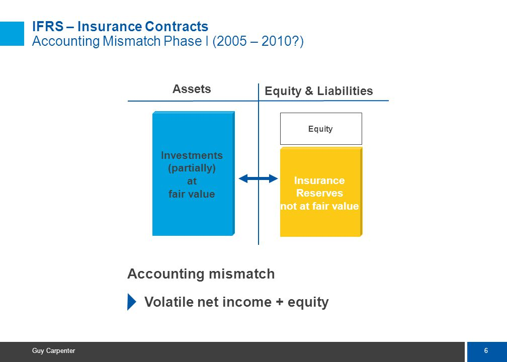 7 Guy Carpenter IFRS – Insurance Contracts Phase II  Exposure draft published in 2007; adoption of Phase II in 2010 or later  Phase II will most likely implement a market value approach ( fair value accounting ) to recognize assets and liabilities arising from insurance contracts  Market value approach likely to result in higher volatility of net income and equity