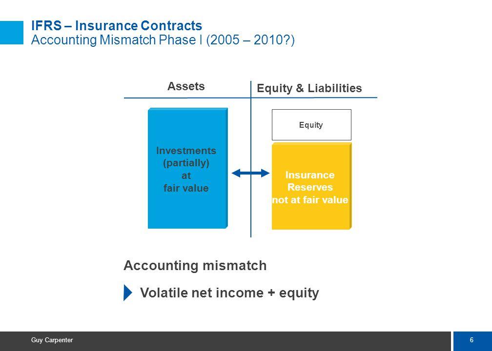 17 Guy Carpenter Solvency II Market Value Margin (MVM) AL SCR Company A: Solvent AL SCR Company B: Solvent AL Company A: Technical insolvency AL SCR Company B: Solvent SCR t=0t=1 t = 1 2 3...