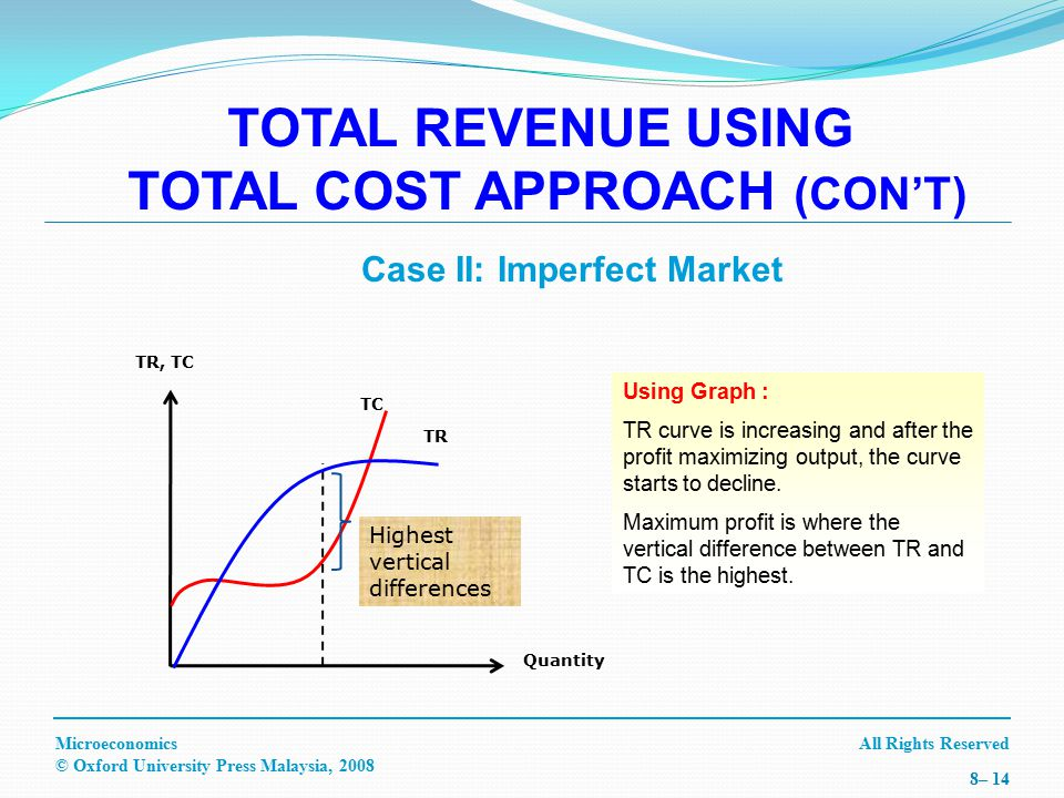 All Rights ReservedMicroeconomics © Oxford University Press Malaysia, 2008 8– 14 TR, TC Quantity TC TR Highest vertical differences TOTAL REVENUE USING TOTAL COST APPROACH (CON'T) Case II: Imperfect Market Using Graph : TR curve is increasing and after the profit maximizing output, the curve starts to decline.