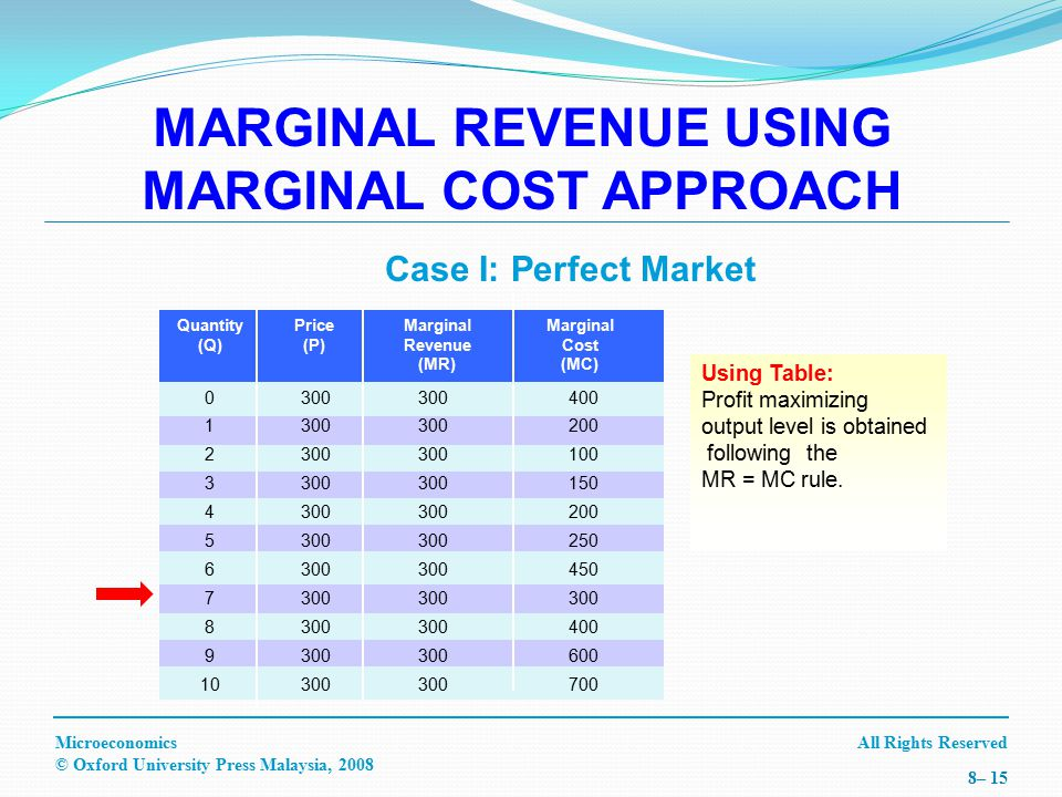All Rights ReservedMicroeconomics © Oxford University Press Malaysia, 2008 8– 15 Case I: Perfect Market Using Table: Profit maximizing output level is obtained following the MR = MC rule.