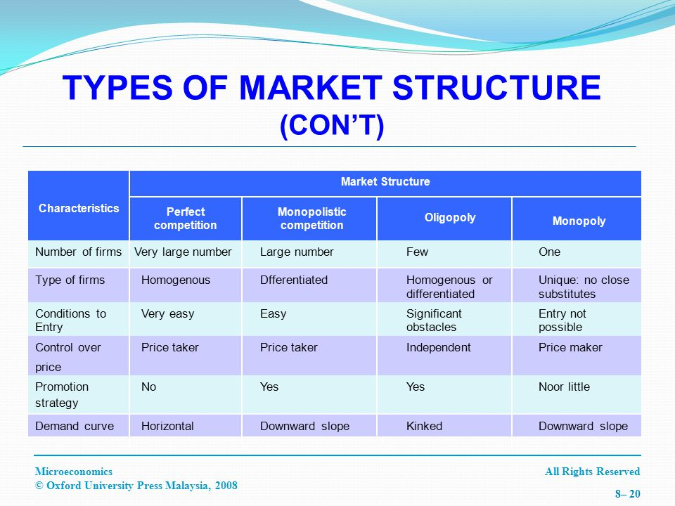 All Rights ReservedMicroeconomics © Oxford University Press Malaysia, 2008 8– 20 TYPES OF MARKET STRUCTURE (CON'T) Characteristics Perfect competition Monopolistic competition Oligopoly Monopoly Market Structure Type of firmsHomogenousDfferentiatedHomogenous or Unique: no close differentiatedsubstitutes Conditions to Very easyEasySignificant Entry not Entryobstaclespossible Control overPrice takerPrice takerIndependentPrice maker price Promotion NoYesYesNoor little strategy Demand curveHorizontalDownward slopeKinkedDownward slope Number of firmsVery large numberLarge numberFewOne