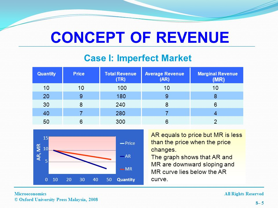 All Rights ReservedMicroeconomics © Oxford University Press Malaysia, 2008 8– 16 MARGINAL REVENUE USING MARGINAL COST APPROACH (CON'T) MR, MC Quantity MC MRP* Q* Using Graph: MR curve is perfectly elastic or horizontal to the price.