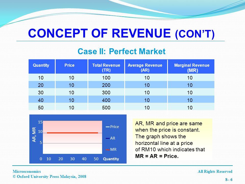 All Rights ReservedMicroeconomics © Oxford University Press Malaysia, 2008 8– 6 QuantityPriceTotal Revenue (TR) Average Revenue (AR) Marginal Revenue (MR) 10 20 30 40 50 10 100 200 300 400 500 10 CONCEPT OF REVENUE (CON'T) Case II: Perfect Market AR, MR and price are same when the price is constant.
