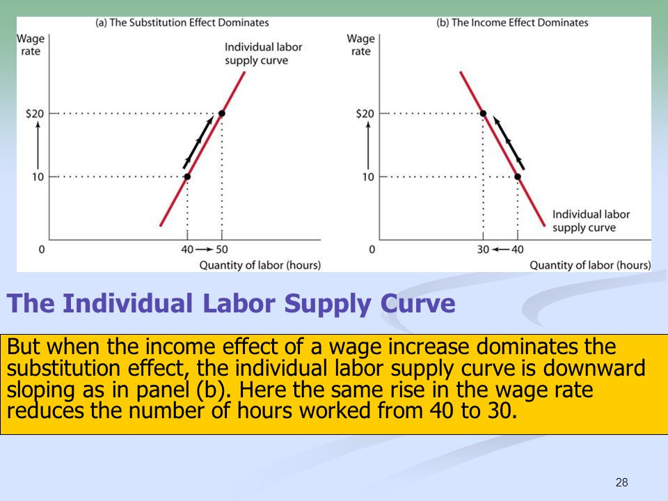 28 When the substitution effect of a wage increase dominates the income effect, the individual labor supply curve is upward sloping as in panel (a). H