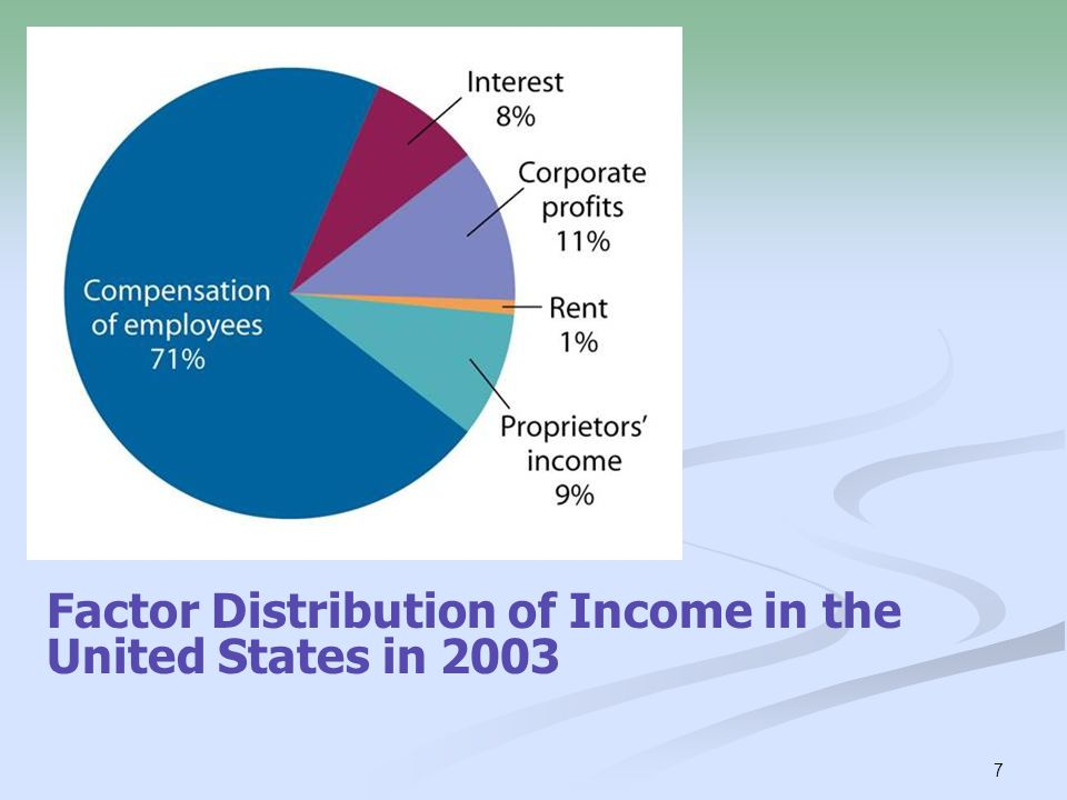 7 Factor Distribution of Income in the United States in 2003