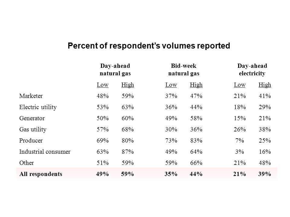 The average level of confidence in the current index construction process averaged almost 7 out of 10—gas utilities and industrial consumers reported being most confident* *In rare cases when respondents indicated different confidence levels for different ad-hoc categories of indices, Staff took the lowest value.