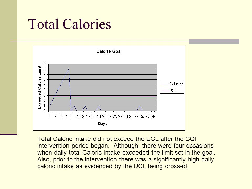 Total Calories Total Caloric intake did not exceed the UCL after the CQI intervention period began.
