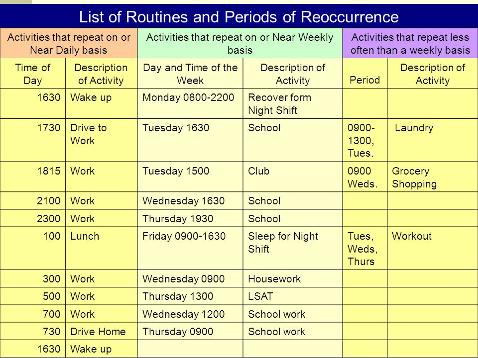List of Routines and Periods of Reoccurrence Activities that repeat on or Near Daily basis Activities that repeat on or Near Weekly basis Activities that repeat less often than a weekly basis Time of Day Description of Activity Day and Time of the Week Description of ActivityPeriod Description of Activity 1630Wake upMonday 0800-2200Recover form Night Shift 1730Drive to Work Tuesday 1630School0900- 1300, Tues.