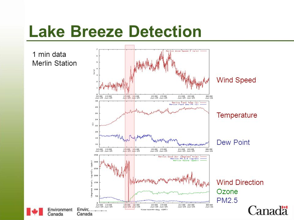 Lake Breeze Detection Wind Speed Temperature Dew Point 1 min data Merlin Station Wind Direction Ozone PM2.5