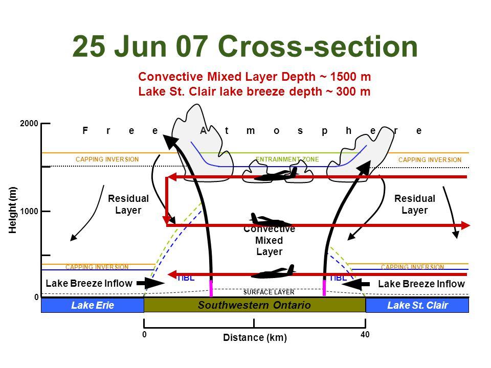 Convective Mixed Layer Residual Layer Residual Layer F r e e A t m o s p h e r e CAPPING INVERSION ENTRAINMENT ZONE SURFACE LAYER TIBL 25 Jun 07 Cross