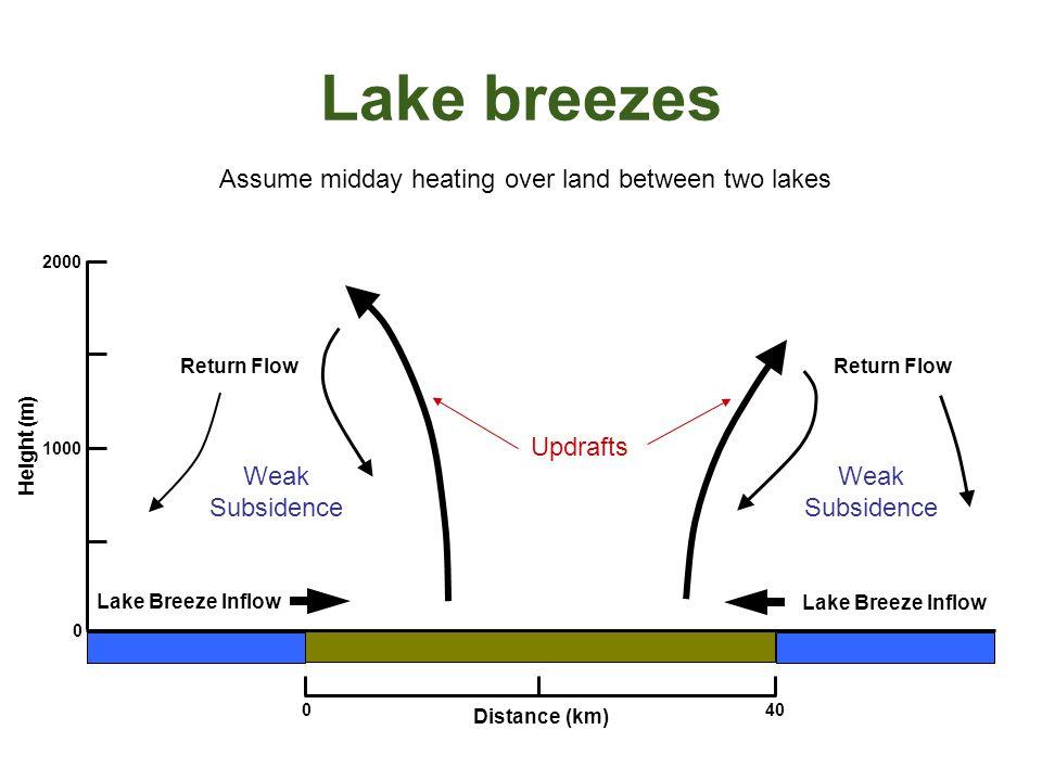 Lake breezes 1000 2000 Height (m) 0 040 Distance (km) Lake Breeze Inflow Updrafts Weak Subsidence Weak Subsidence Return Flow Assume midday heating ov