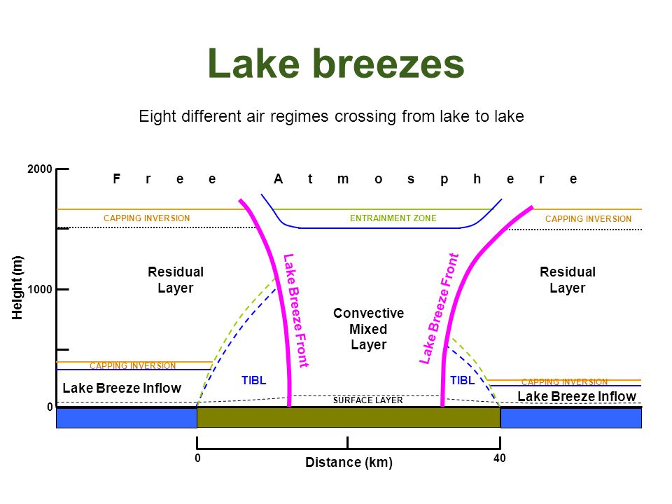Lake Breeze Stats (Preliminary) 30% were Classic, 70% were HD lake breezes 100% of high ozone* days had active lake breezes 86% of days with thunderstorms had active lake breezes 100% of severe thunderstorm days had active lake breezes For entire June – August 2007 period: JuneJulyAugustTotal Lake Huron27 days26 days19 days78% Lake St.