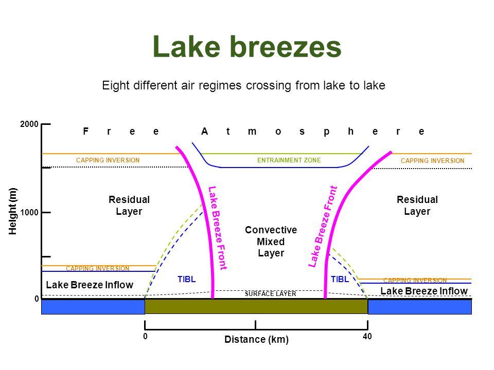 Lake breezes 1000 2000 Height (m) 0 040 Distance (km) Lake Breeze Inflow Convective Mixed Layer Residual Layer Residual Layer F r e e A t m o s p h e