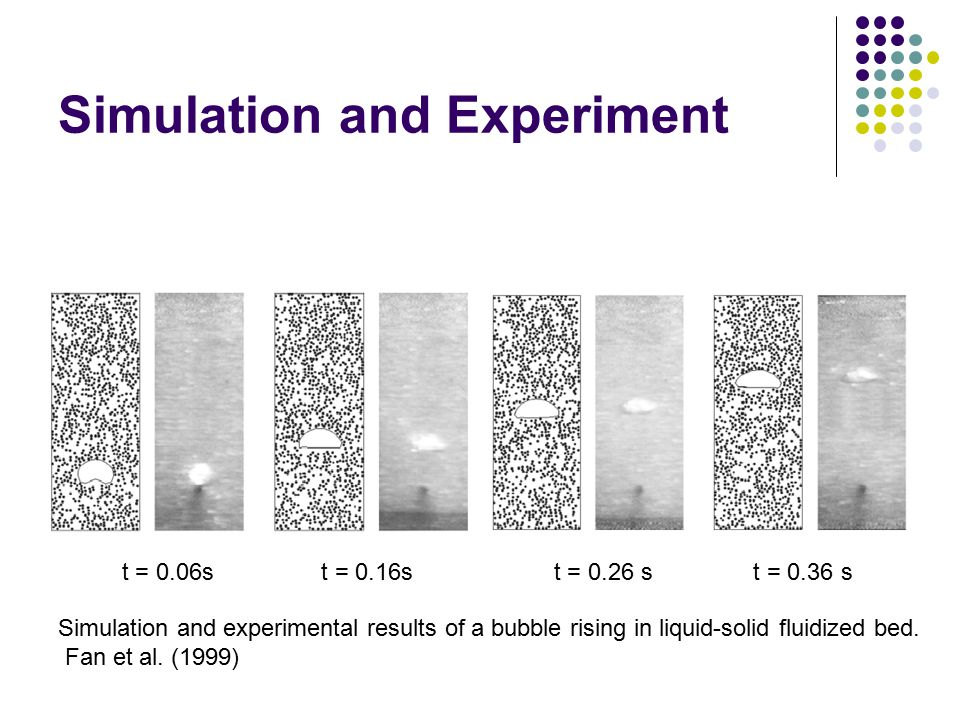 Simulation and Experiment t = 0.06s t = 0.16s t = 0.26 s t = 0.36 s Simulation and experimental results of a bubble rising in liquid-solid fluidized b