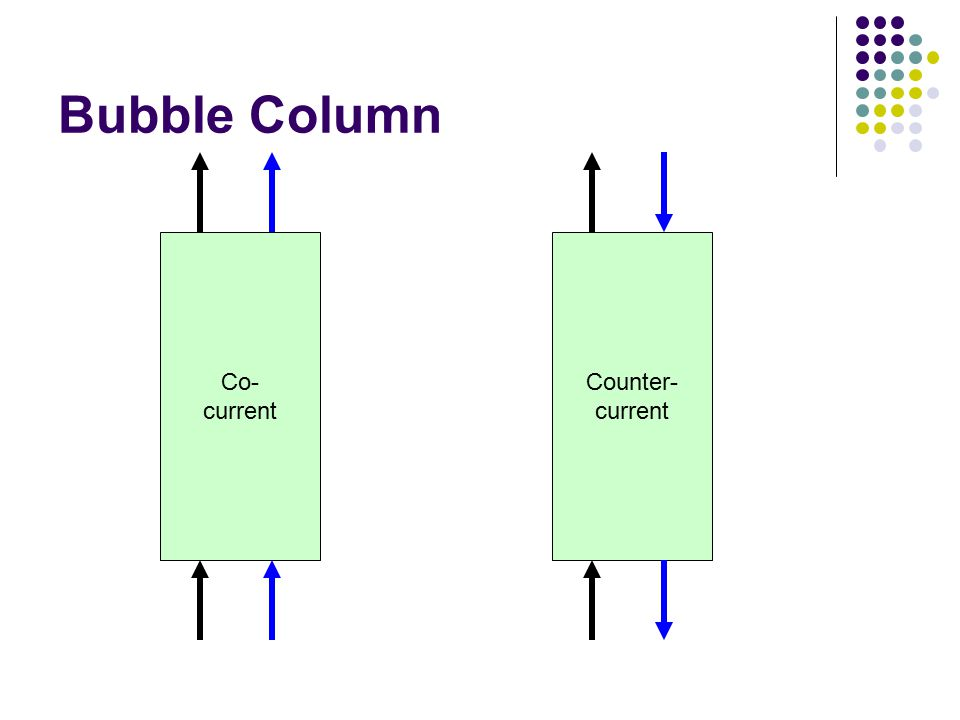 Bubble Column Co- current Counter- current