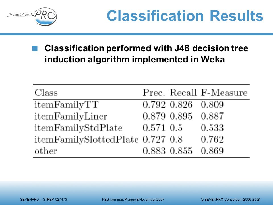 SEVENPRO – STREP 027473 KEG seminar, Prague 8/November/2007 © SEVENPRO Consortium 2006-2008 Classification Results  Classification performed with J48 decision tree induction algorithm implemented in Weka