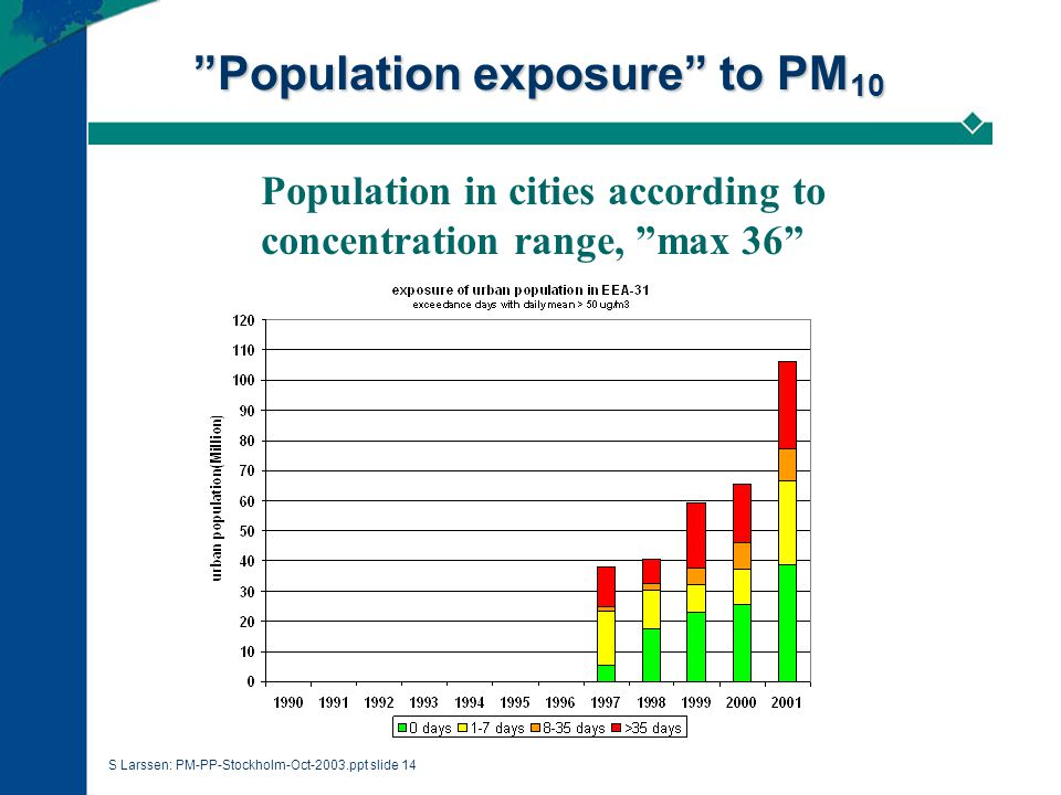 S Larssen: PM-PP-Stockholm-Oct-2003.ppt slide 14 Population exposure to PM 10 Population in cities according to concentration range, max 36