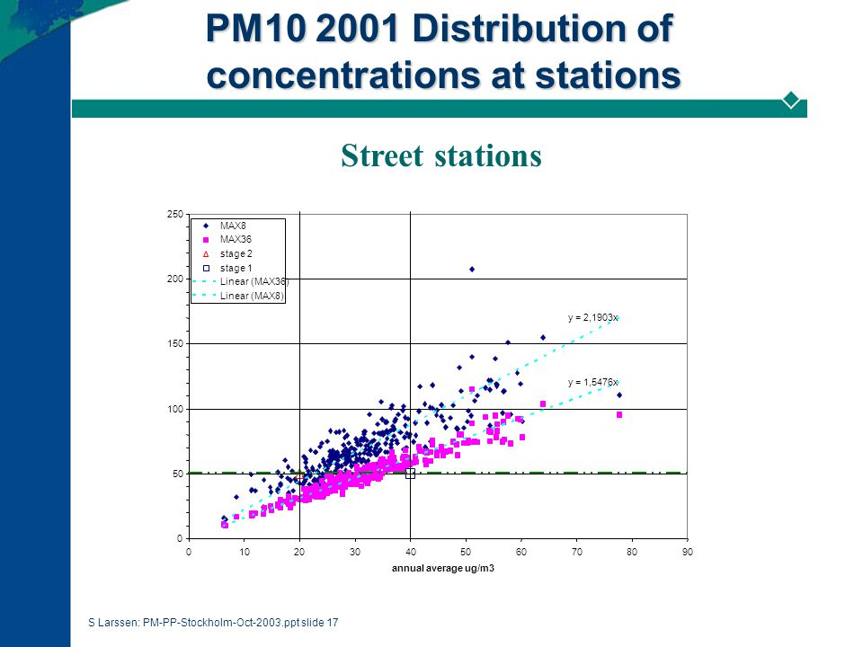 S Larssen: PM-PP-Stockholm-Oct-2003.ppt slide 17 PM10 2001 Distribution of concentrations at stations Street stations y = 1,5476x y = 2,1903x 0 50 100 150 200 250 0102030405060708090 annual average ug/m3 MAX8 MAX36 stage 2 stage 1 Linear (MAX36) Linear (MAX8)