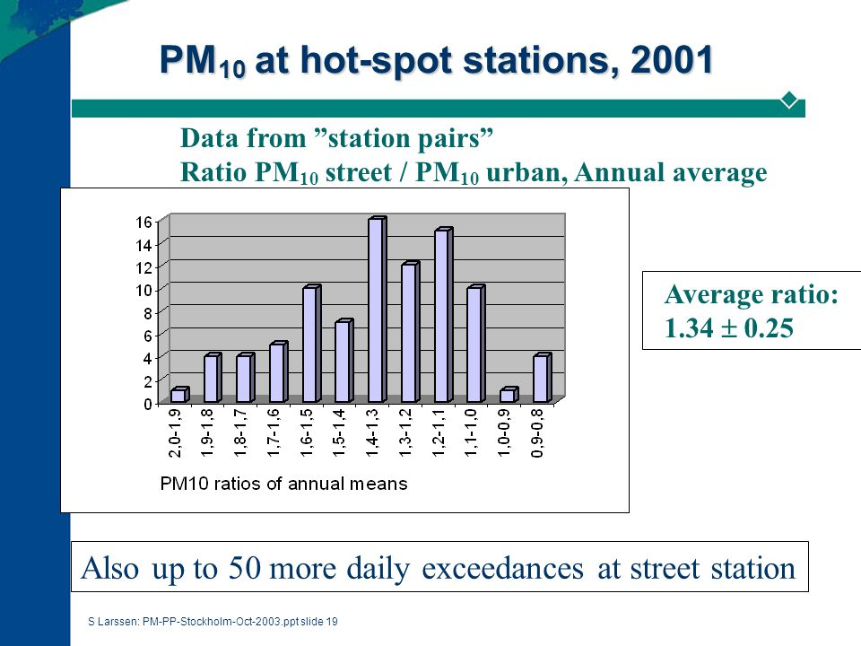 S Larssen: PM-PP-Stockholm-Oct-2003.ppt slide 19 PM 10 at hot-spot stations, 2001 Data from station pairs Ratio PM 10 street / PM 10 urban, Annual average Average ratio: 1.34  0.25 Also up to 50 more daily exceedances at street station