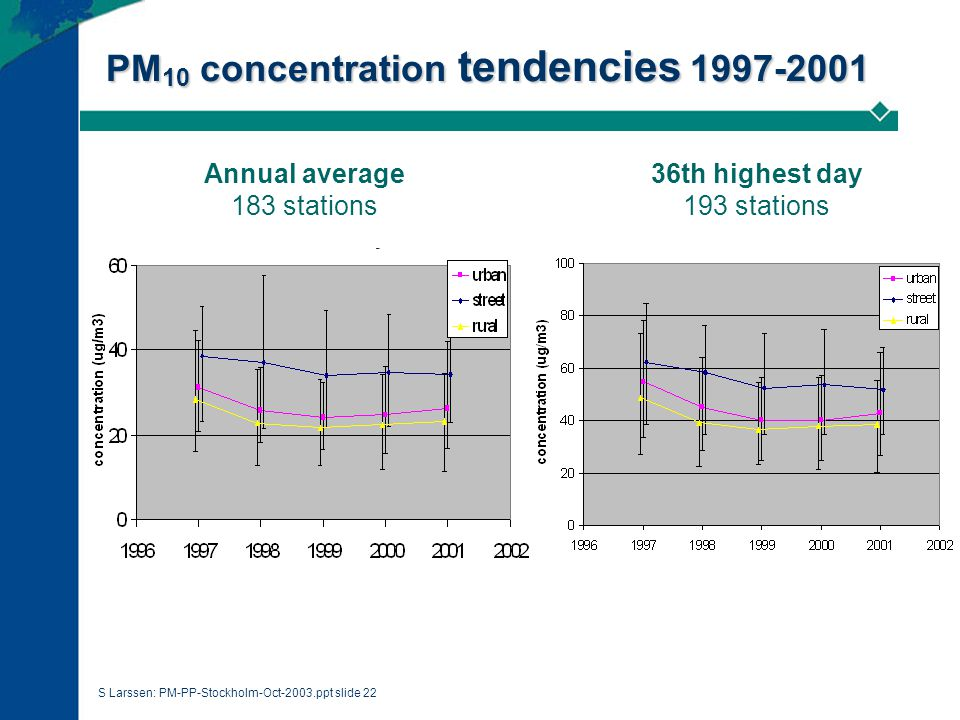 S Larssen: PM-PP-Stockholm-Oct-2003.ppt slide 22 PM 10 concentration tendencies 1997-2001 Annual average 183 stations 36th highest day 193 stations