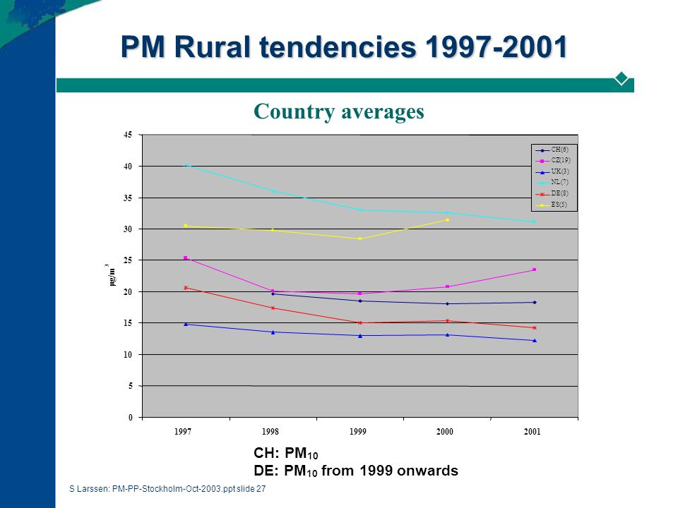 S Larssen: PM-PP-Stockholm-Oct-2003.ppt slide 27 PM Rural tendencies 1997-2001 Country averages CH: PM 10 DE: PM 10 from 1999 onwards