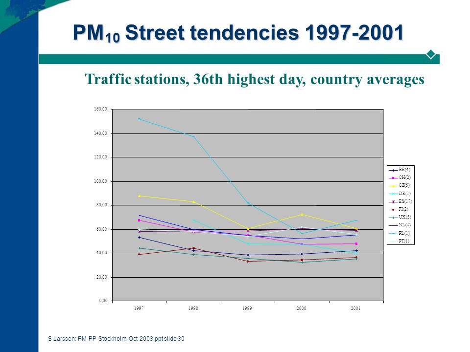 S Larssen: PM-PP-Stockholm-Oct-2003.ppt slide 30 PM 10 Street tendencies 1997-2001 Traffic stations, 36th highest day, country averages 0,00 20,00 40,00 60,00 80,00 100,00 120,00 140,00 160,00 19971998199920002001 BE(4) CH(2) CZ(5) DE(1) ES(17) FI(2) UK(5) NL(4) PL(1) PT(1)