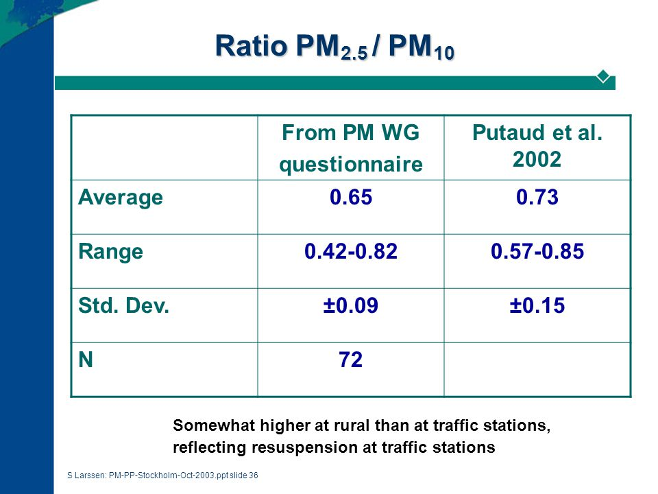 S Larssen: PM-PP-Stockholm-Oct-2003.ppt slide 36 Ratio PM 2.5 / PM 10 From PM WG questionnaire Putaud et al.