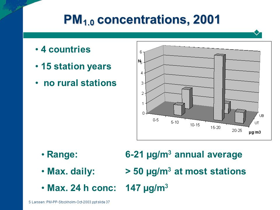 S Larssen: PM-PP-Stockholm-Oct-2003.ppt slide 37 PM 1.0 concentrations, 2001 4 countries 15 station years no rural stations Range: 6-21 µg/m 3 annual average Max.