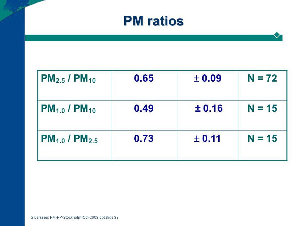 S Larssen: PM-PP-Stockholm-Oct-2003.ppt slide 38 PM ratios PM 2.5 / PM 10 0.65  0.09 N = 72 PM 1.0 / PM 10 0.49  ± 0.16 N = 15 PM 1.0 / PM 2.5 0.73  0.11 N = 15