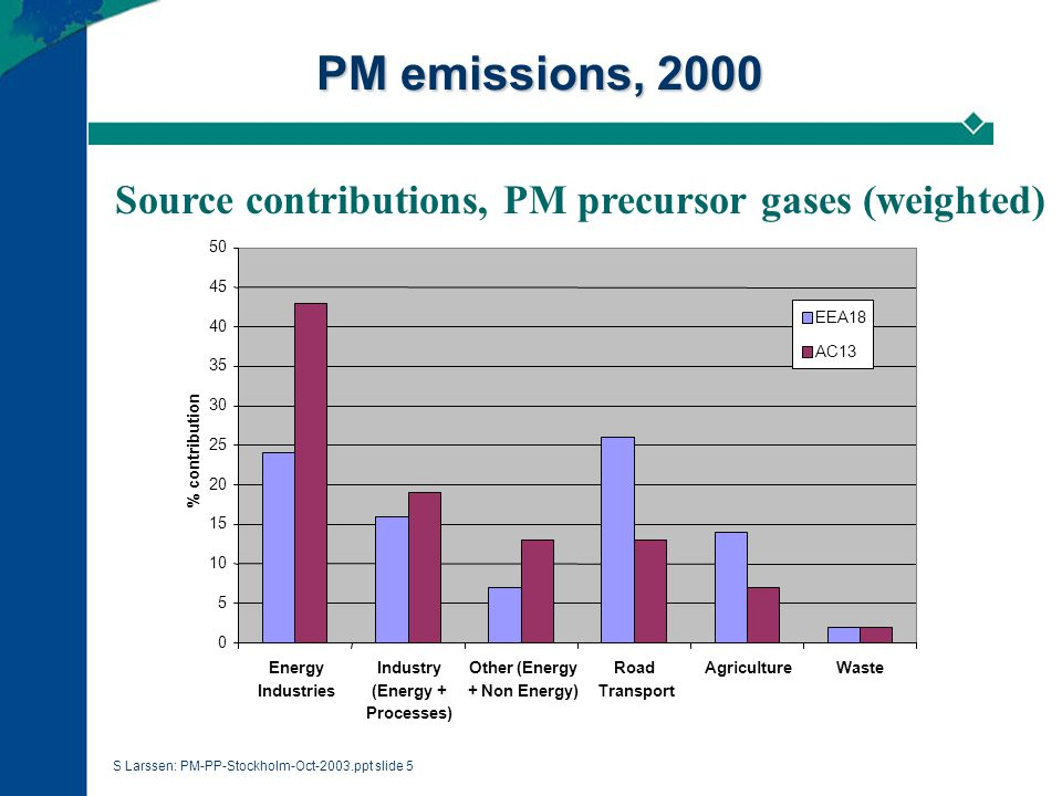 S Larssen: PM-PP-Stockholm-Oct-2003.ppt slide 5 PM emissions, 2000 Source contributions, PM precursor gases (weighted) 0 5 10 15 20 25 30 35 40 45 50 Energy Industries Industry (Energy + Processes) Other (Energy + Non Energy) Road Transport AgricultureWaste % contribution EEA18 AC13