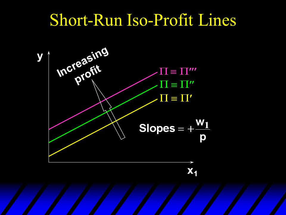 Short-Run Iso-Profit Lines Increasing profit y x1x1