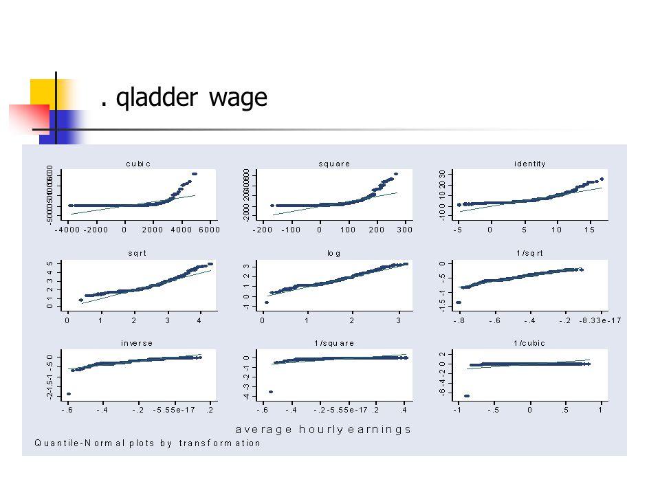 . qladder wage