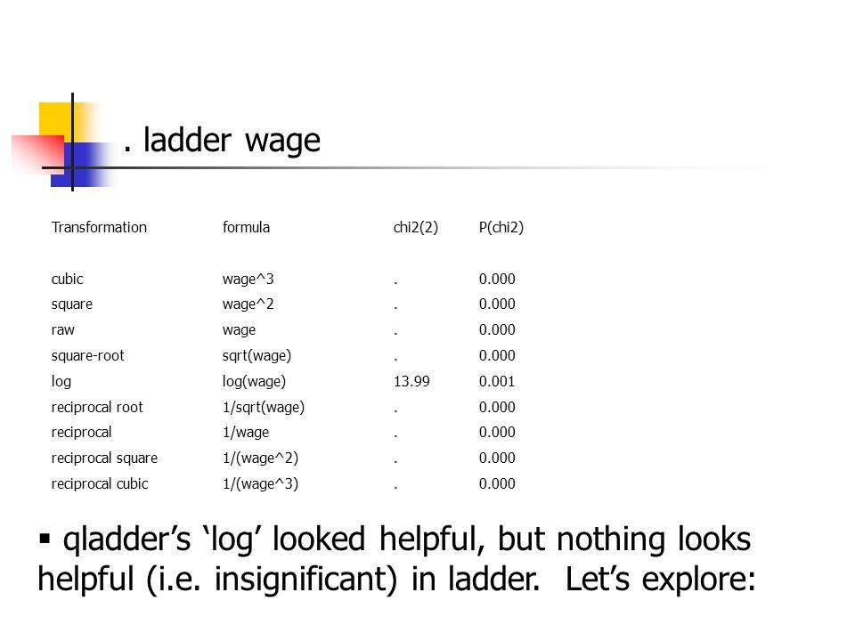 Transformationformulachi2(2)P(chi2) cubicwage^3.0.000 squarewage^2.0.000 rawwage.0.000 square-rootsqrt(wage).0.000 loglog(wage)13.990.001 reciprocal root1/sqrt(wage).0.000 reciprocal1/wage.0.000 reciprocal square1/(wage^2).0.000 reciprocal cubic1/(wage^3).0.000.
