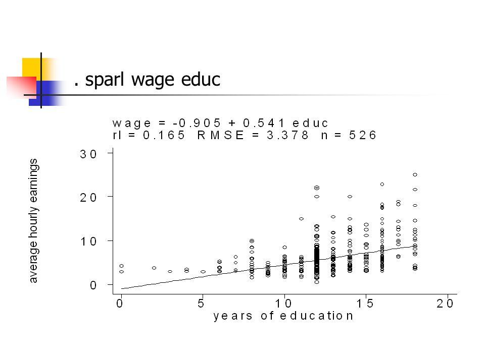 . sparl wage educ