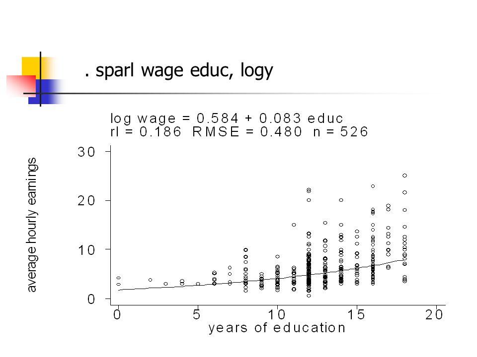 . sparl wage educ, logy