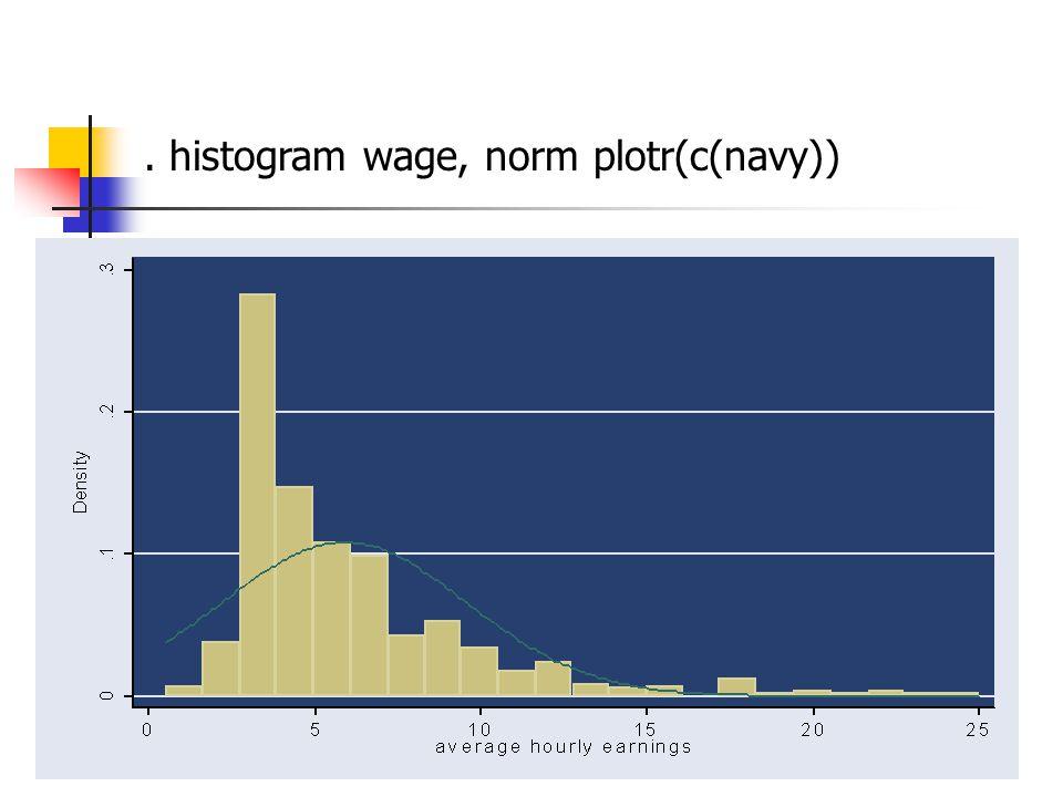 . histogram wage, norm plotr(c(navy))