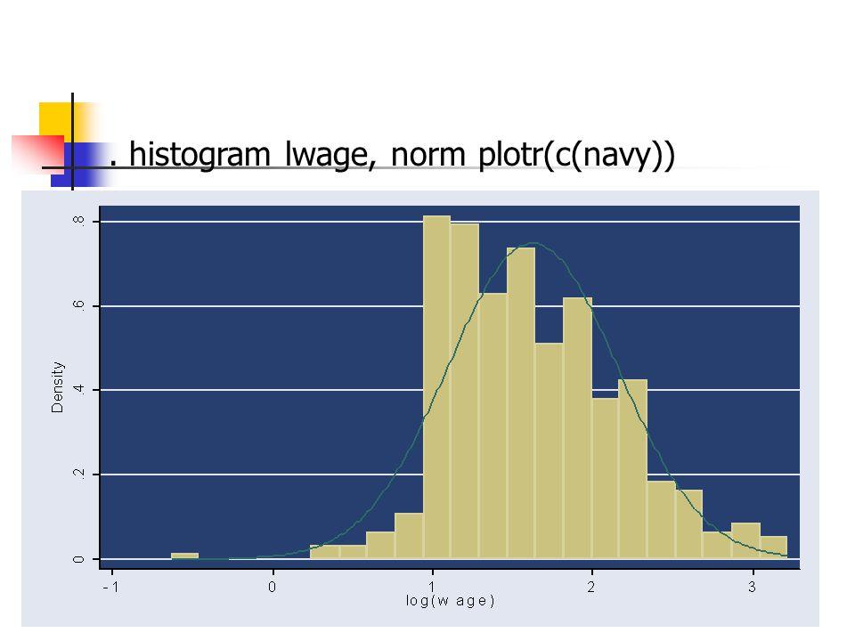 . histogram lwage, norm plotr(c(navy))