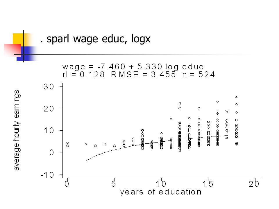 . sparl wage educ, logx