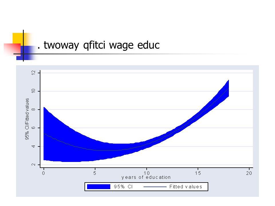 . twoway qfitci wage educ