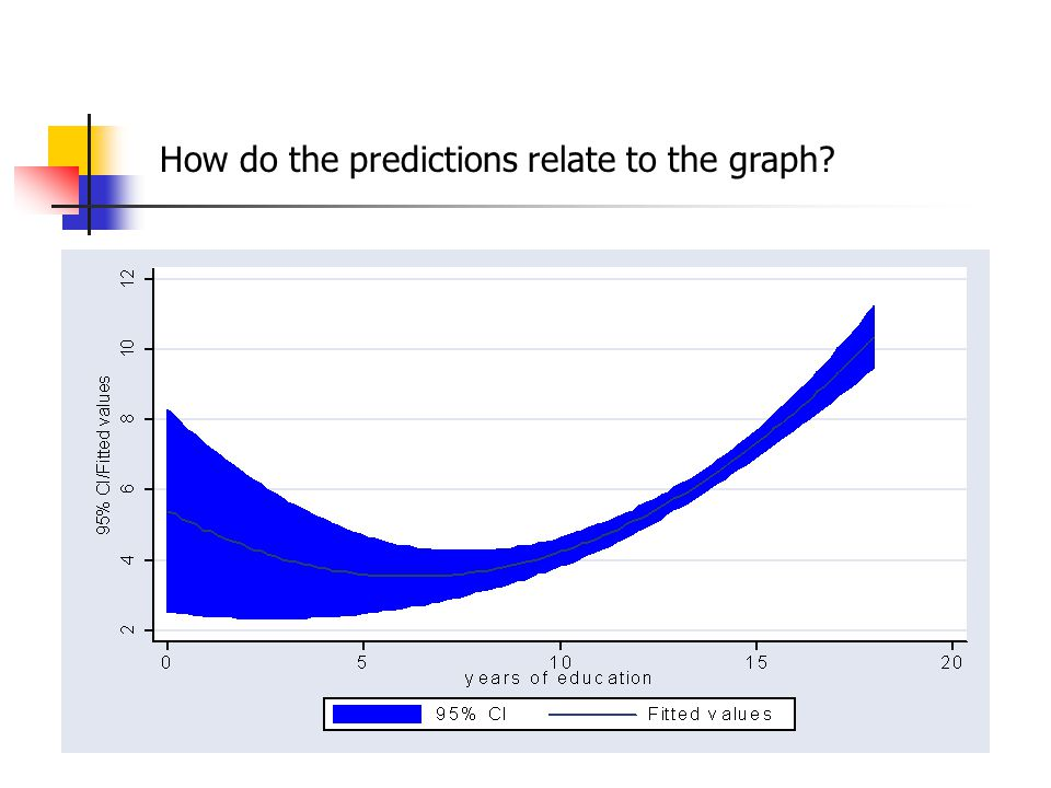 How do the predictions relate to the graph