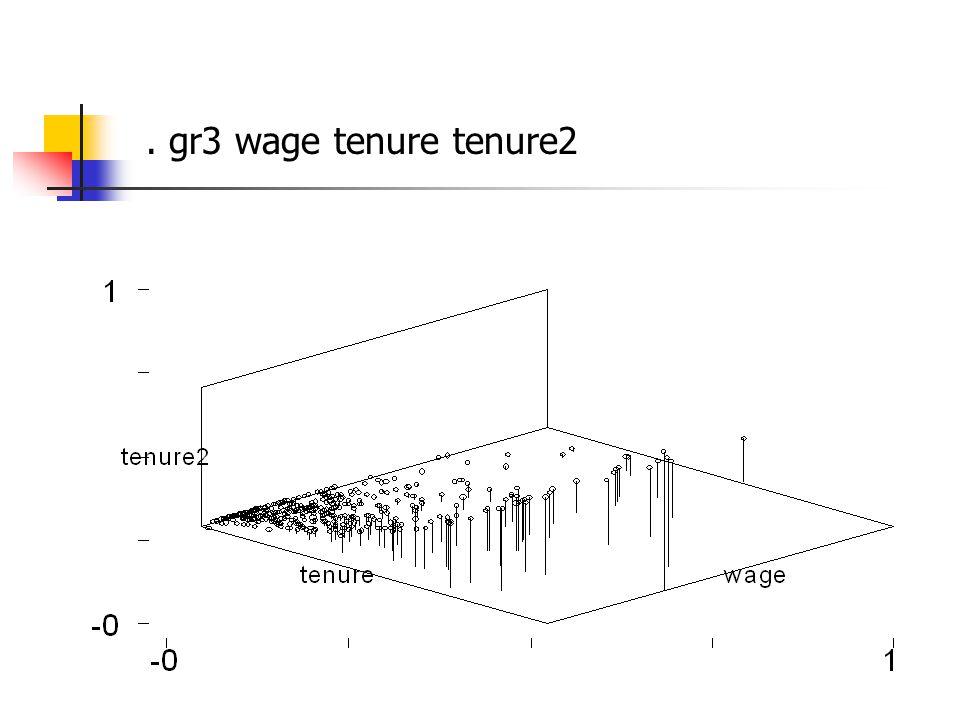 . gr3 wage tenure tenure2