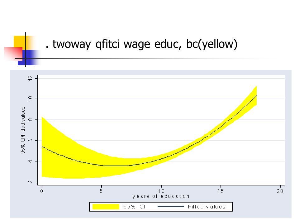 . twoway qfitci wage educ, bc(yellow)