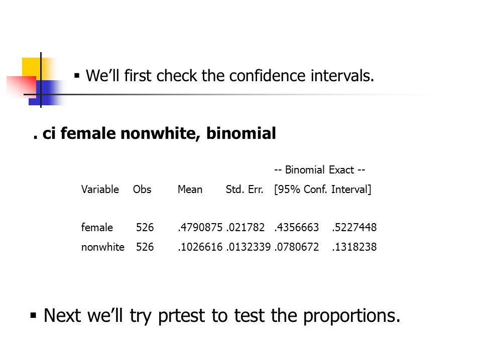ci female nonwhite, binomial -- Binomial Exact -- Variable ObsMeanStd.